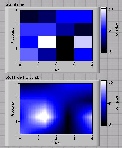2D Bilinear Interpolation - NI Community - National Instruments