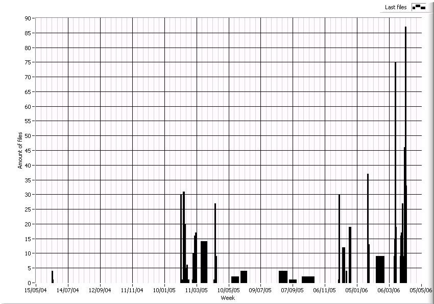Decreasing distance between groups in bar plot - comp soft