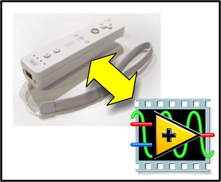 LabVIEW interface to a Wii Remote (
