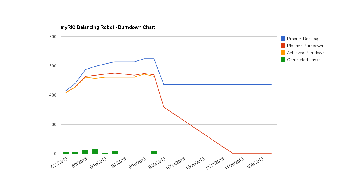 Burndown Chart Sprint 8 Beginning.png