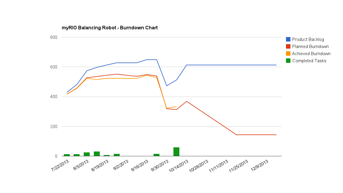 Burndown Chart Sprint 9 Beginning.png