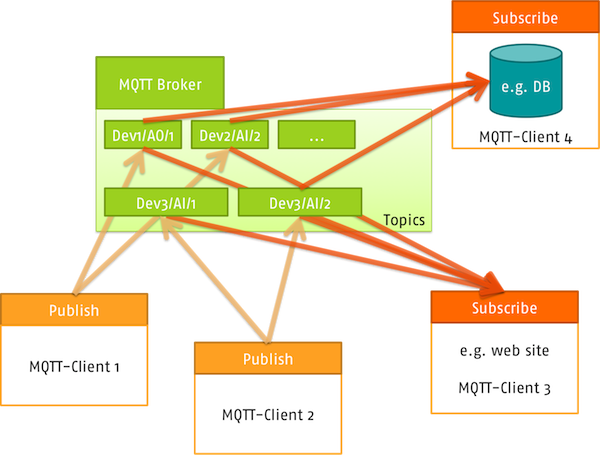 MQTT Client API in native LabVIEW - Discussion Forums - National