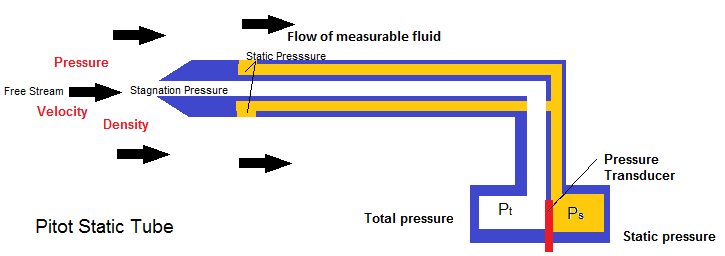 Pitot Static Tube Pressure Calculations with DAQmx Acquisition ...