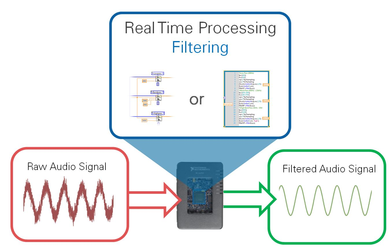 myRIO Real Time Audio Streaming and Processing.JPG