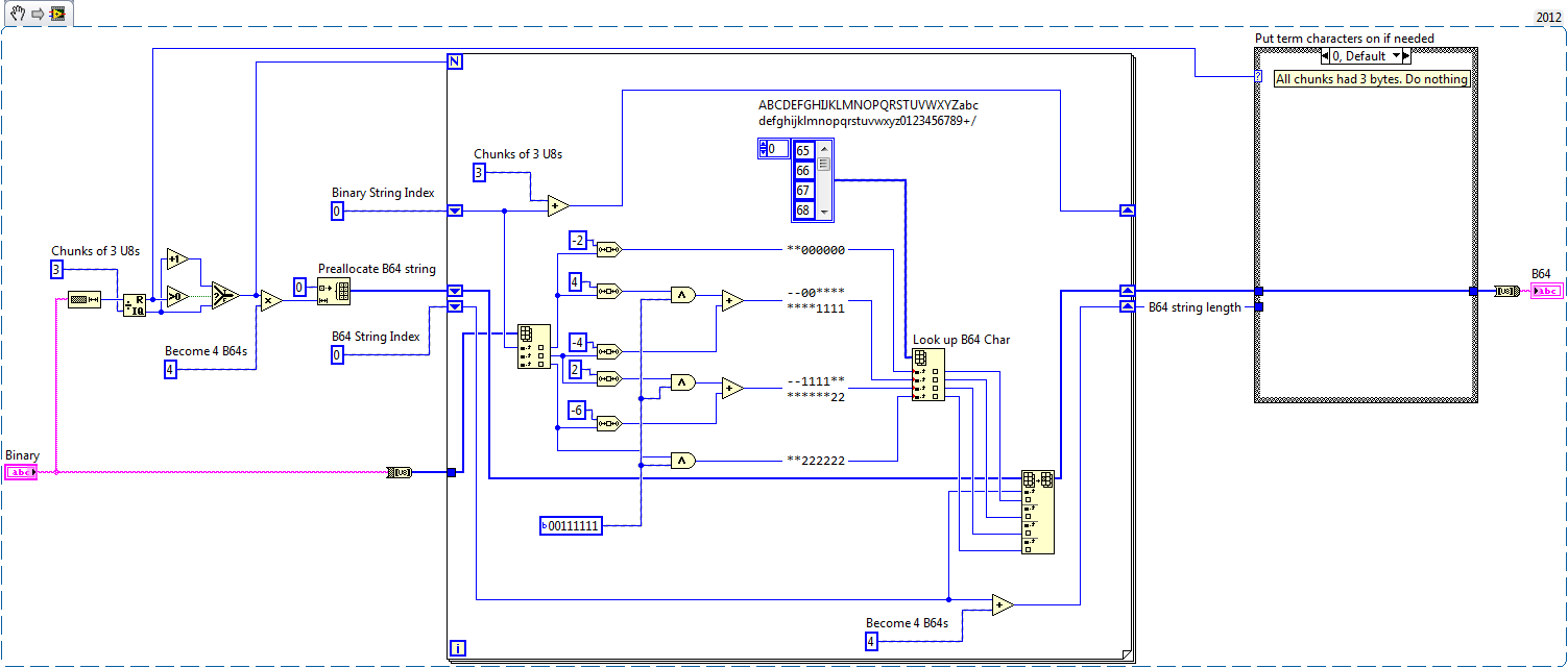 Fast Base64 Encoder/Decoder using LabVIEW - NI Community - National