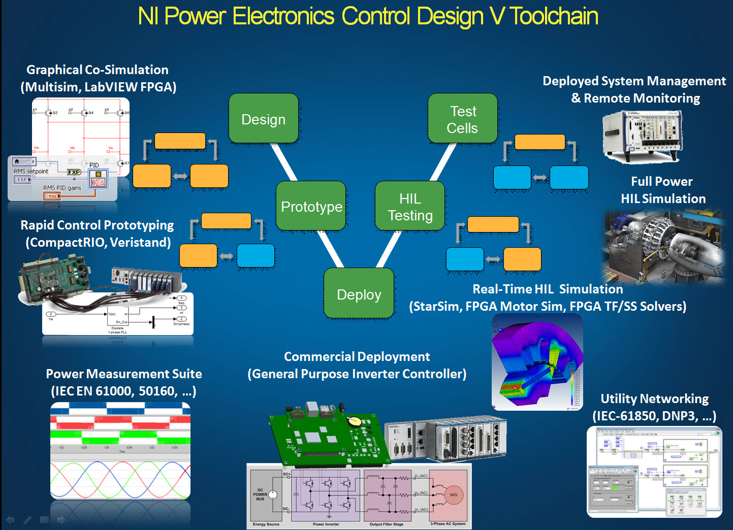 NI Power Electronics Control Design V Training Course - Discussion Forums -  National Instruments