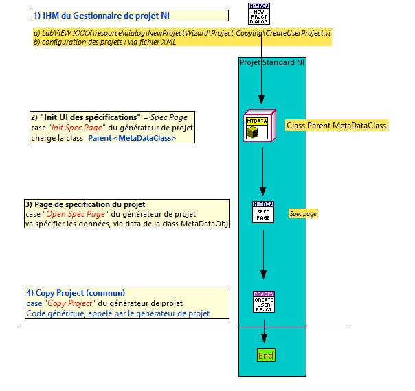 Gestionnaire de projet standard de NI.png