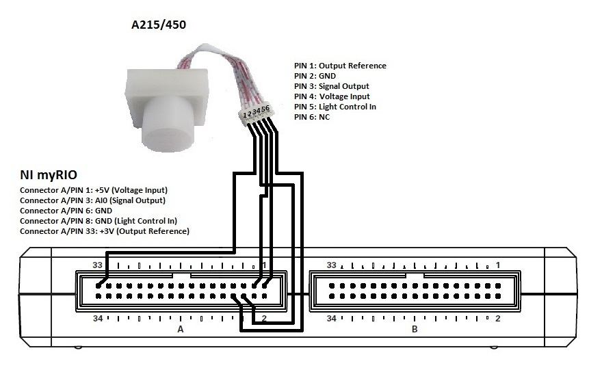 myRIO SmartHome Motion Sensor and Sound Output - NI