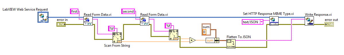 save the vi our labview code is now completed but there are still some configuration options that we need to change by default labview uses the terminals