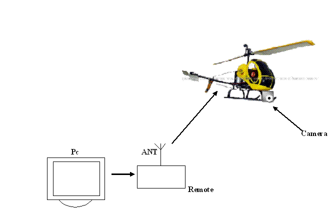 labview controlled remote surveillance rc helicopter - discussion forums