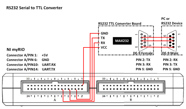 RS-232 Serial to TTL Converter - Discussion Forums - National ...