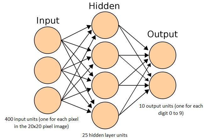 Hand-written digit recognition using an artificial neural network