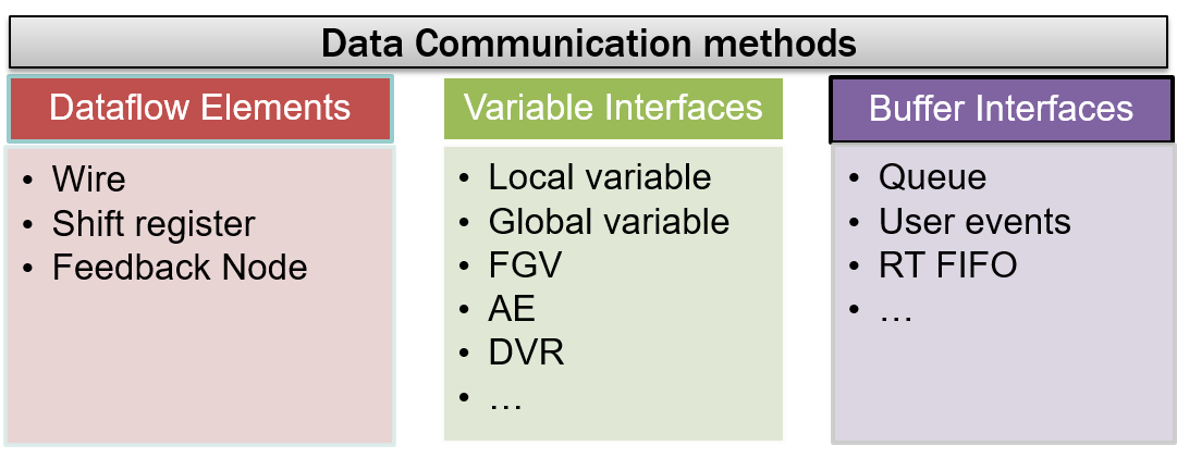 data communications methods.png