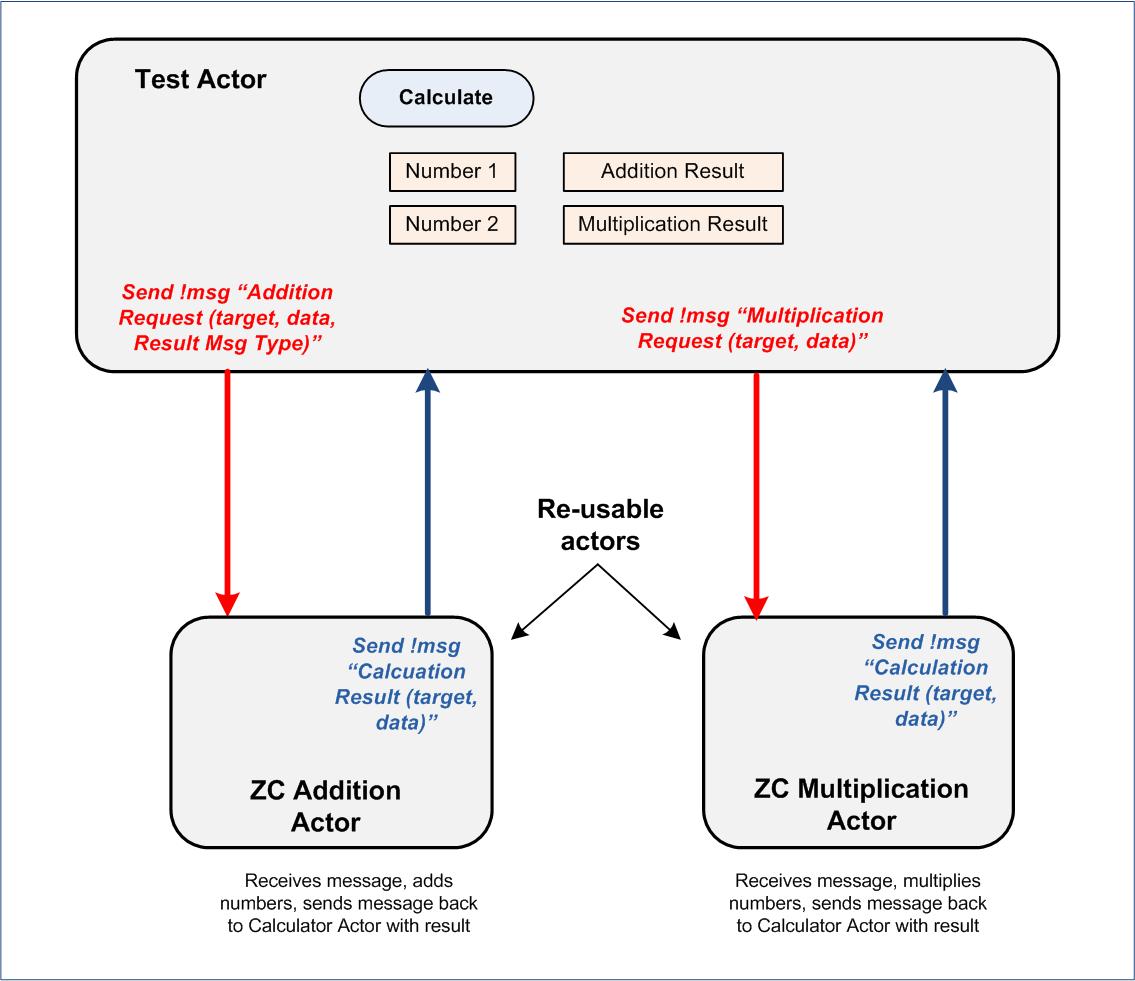 Beginner Tutorial  Zero-coupled Actor Project