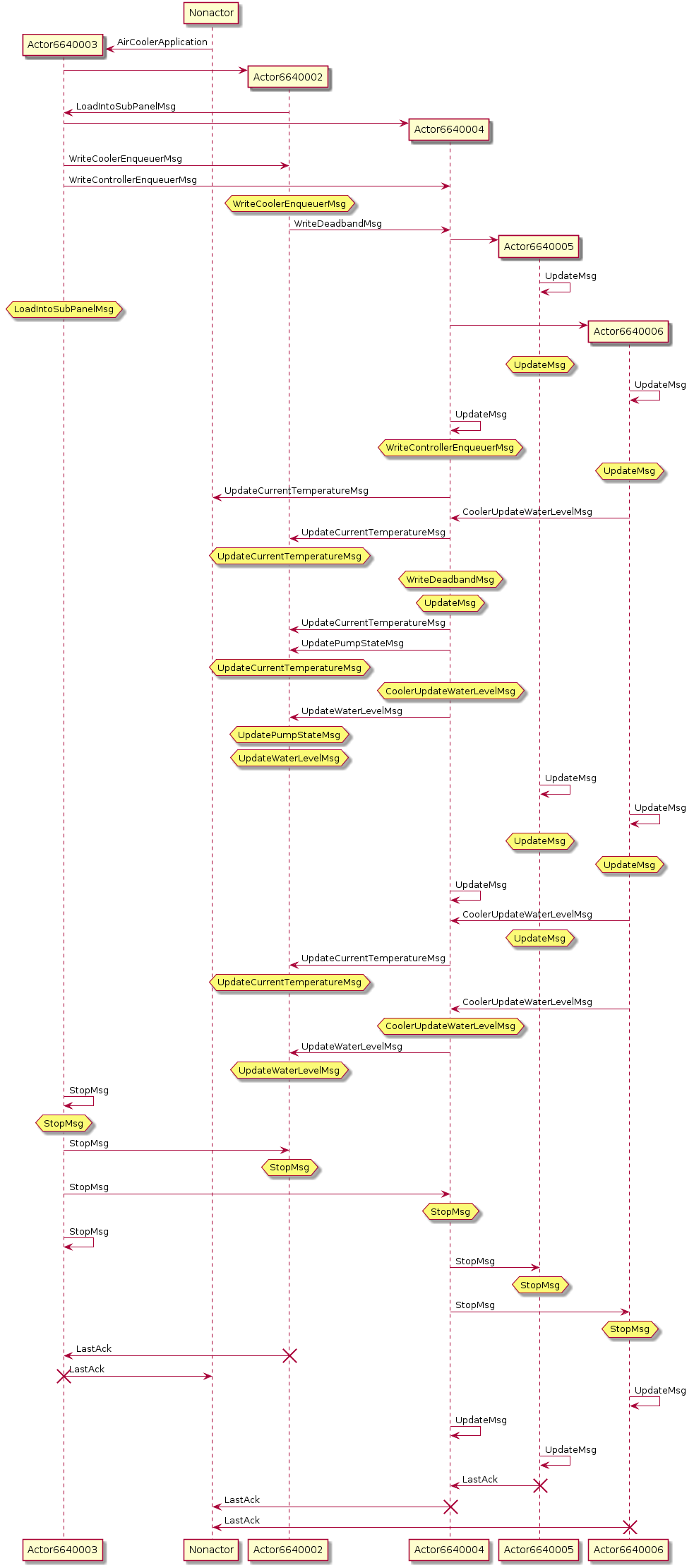 Actor Framework Sequence Diagram Parser - NI Community