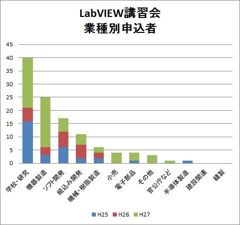 labview申し込みグラフ.jpg