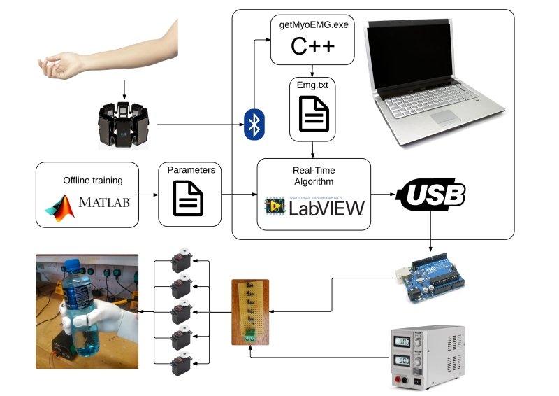 Robotic Hand Control Through EMG Classification - NI