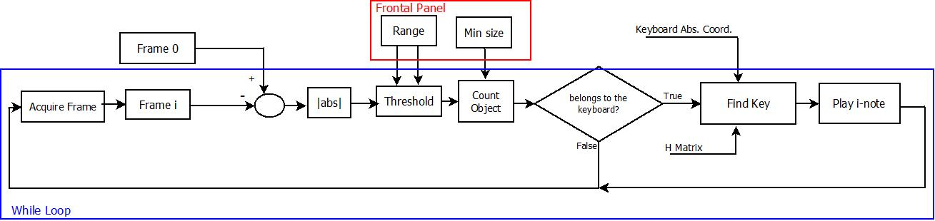 Virtual piano project discussion forums national instruments figure 13 block diagram of the finger tracking ccuart