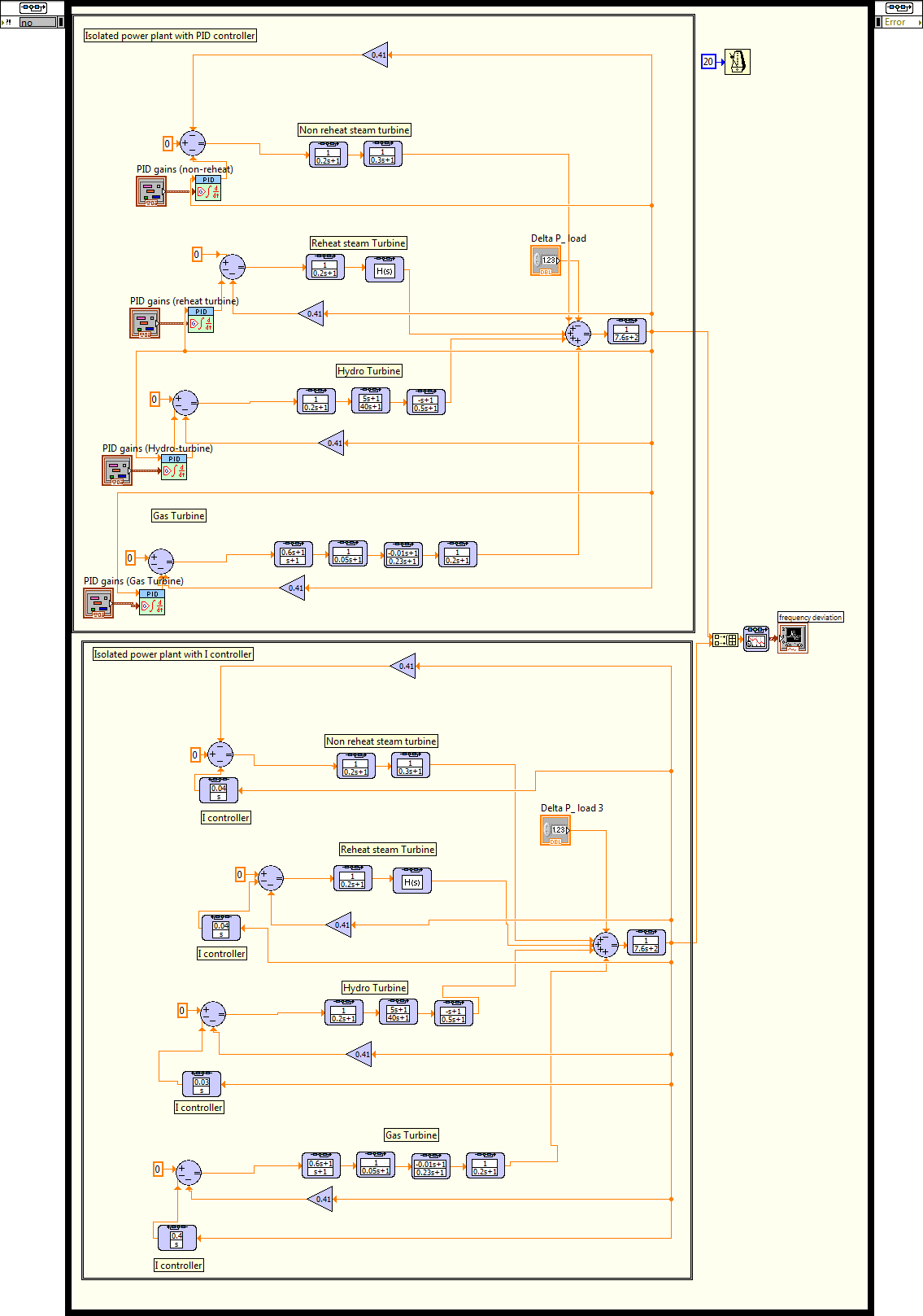Load Frequency Control In Power System Analysis Discussion Forums P Controller Block Diagram The Transfer Function Of Isolated With I And Pid By Labview Software