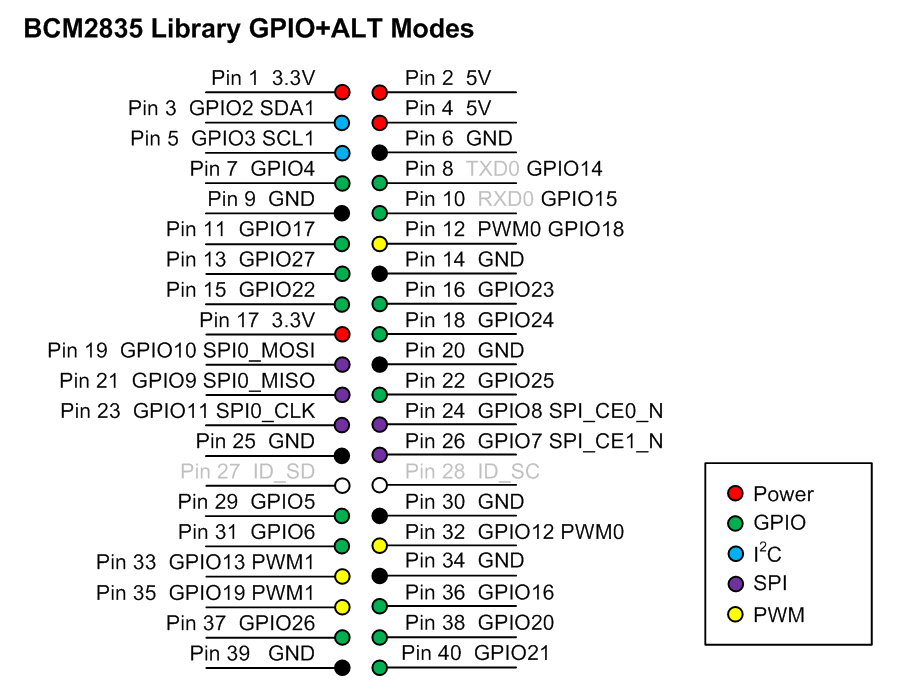 labview bcm2835 library for raspberry pi - discussion forums
