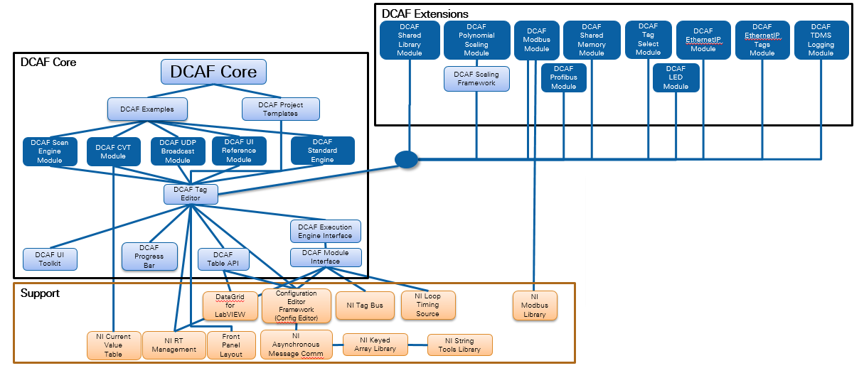 DCAF Package Dependency Graph - NI Community - National