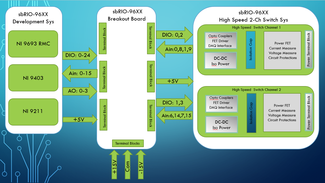 H Bridge Dual Motor Driver Project For Sbrio 96xx Discussion Ni Myrio1900 Hardware Block Diagram Myrio Toolkit Labview 2014 Forums National Instruments