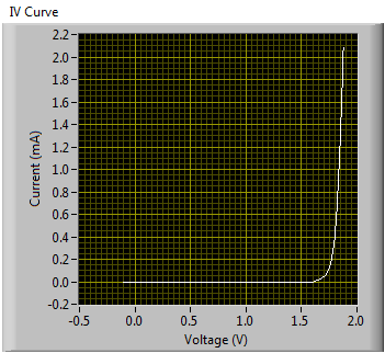 Two-Wire IV Curve Tracer - NI Community - National Instruments