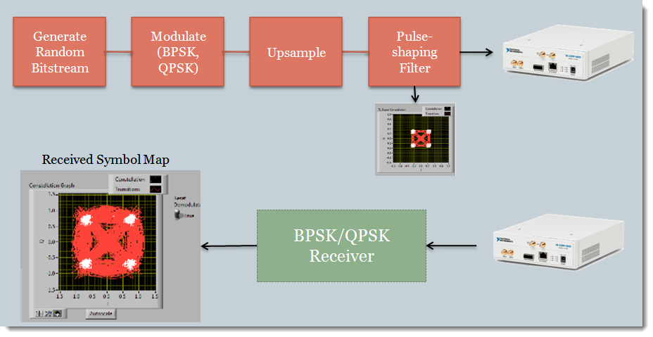 EE49 Lab 3: Introduction to Modulation: BPSK & QPSK - NI