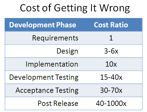 Cost of getting it wrong.png