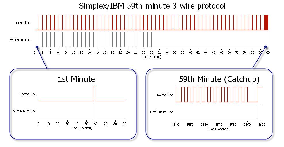 simplex school clock wiring diagram www casei store \u2022synchronizing dad s antique impulse clocks using labview fpga ni rh forums ni com