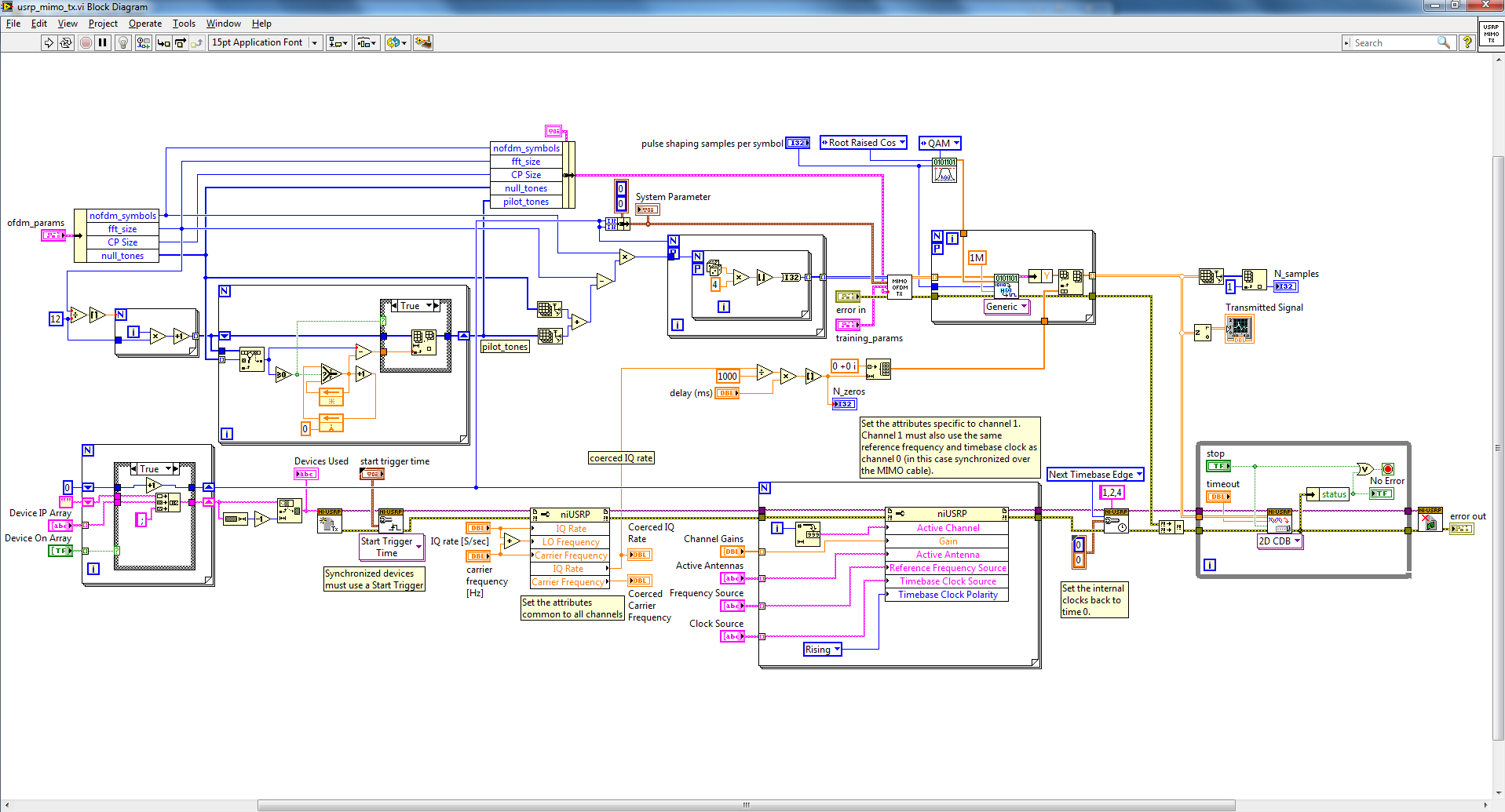 6x6 Mimo Ofdm System With Ni Usrp And Labview Communications Block Diagram Of Radio Transmitter Figure 4 The Txvi