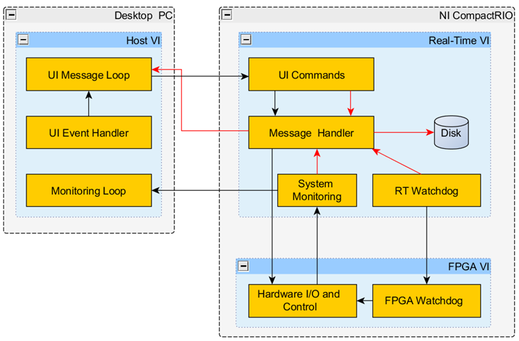 Using the LabVIEW 2012 FPGA Control on CompactRIO Sample Project