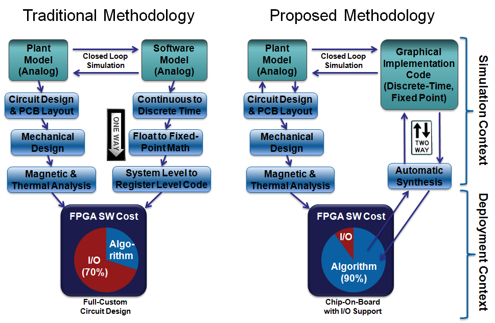proposed system process view A flowchart showing proposed system flowchart you can edit this flowchart using creately diagramming tool and include in your report/presentation/website.