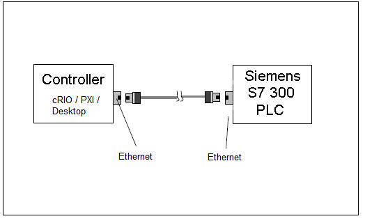 S7 PLC TCP/IP Protocol Reference Example - NI Community