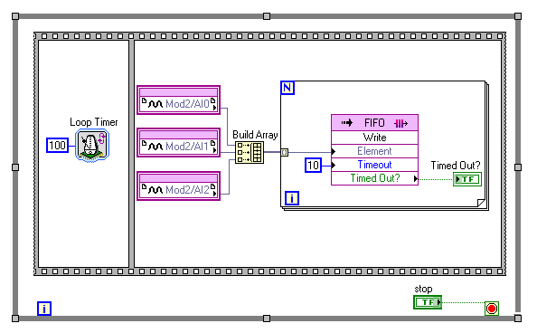 Labview code: stream high-speed data between fpga and rt with a.