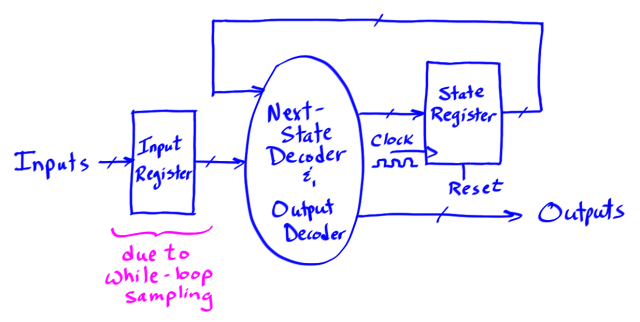 state_diagram_with_input_register.png