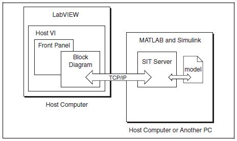 Inter-Application Communication: TCP - NI Community