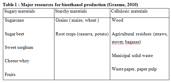 method production of ethanol from banana Comparative studies of bio-ethanol production from different fruits biomasses banana and pineapple for ethanol production the fermentation method was.