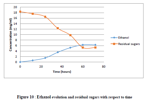 "method production of ethanol from banana ""a step towards environmental waste management and  (ethanol) production from waste banana  which was recovered by simple distillation method (fig-2."