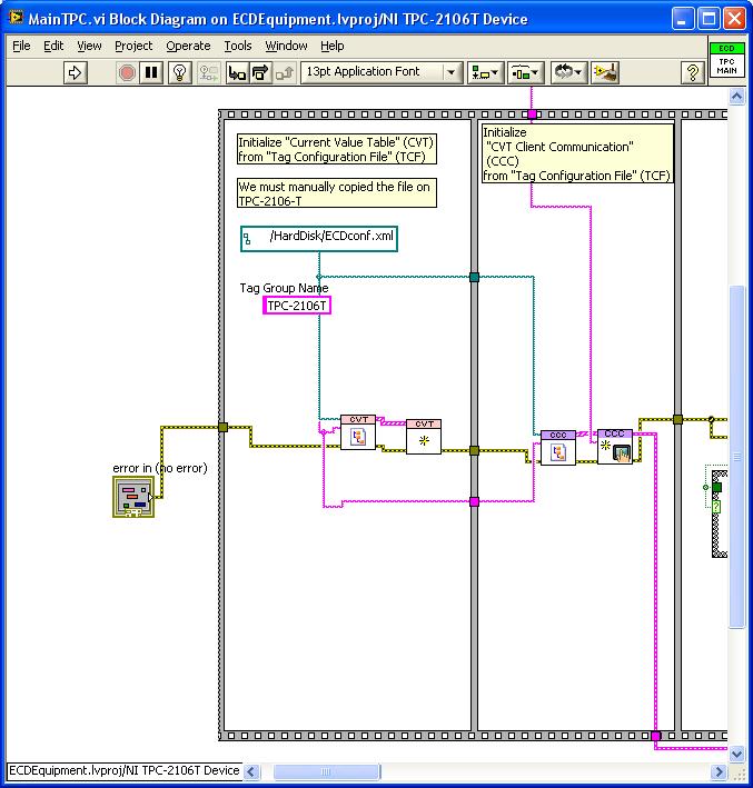 CCC initialization