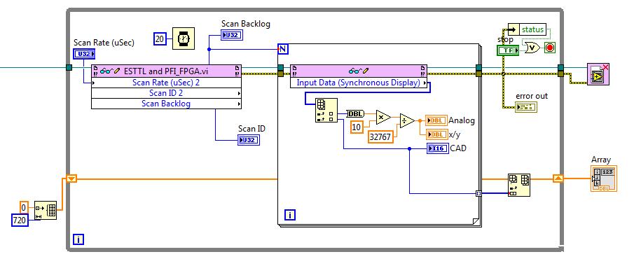 fifos and assembling data