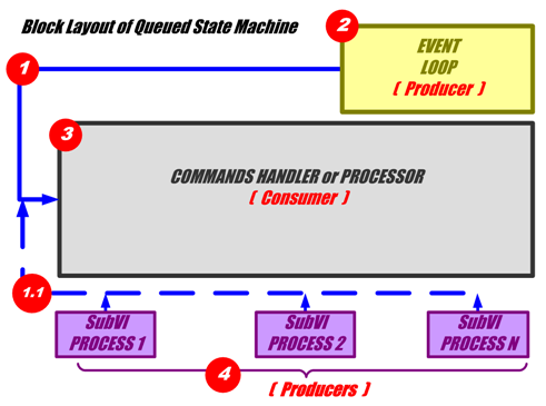 Block Layout of Queued State Machine
