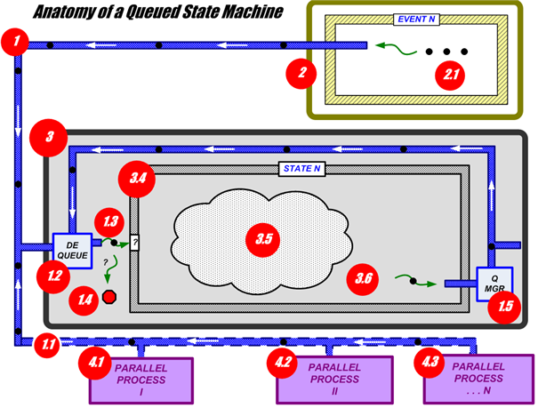 Anatomy of a Queued State Machine