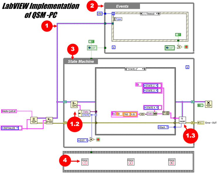 Implementation of QSM - PC in LabVIEW
