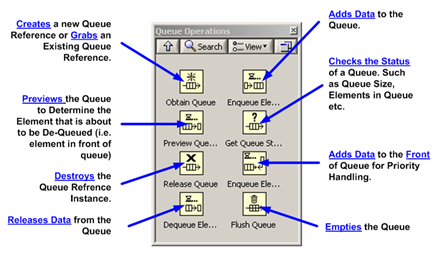 Queue Operations tools in LabVIEW
