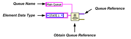 Creating queue reference in LabVIEW