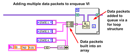 Adding multiple data using 'For' loop