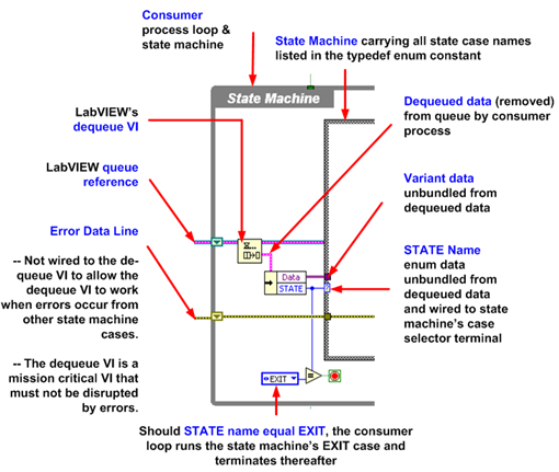 Dequeuing data in LabVIEW