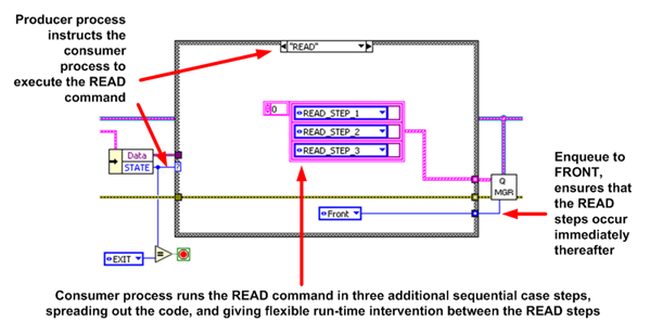Executing queued commands in LabVIEW