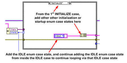Initializing continuously via loops and cases